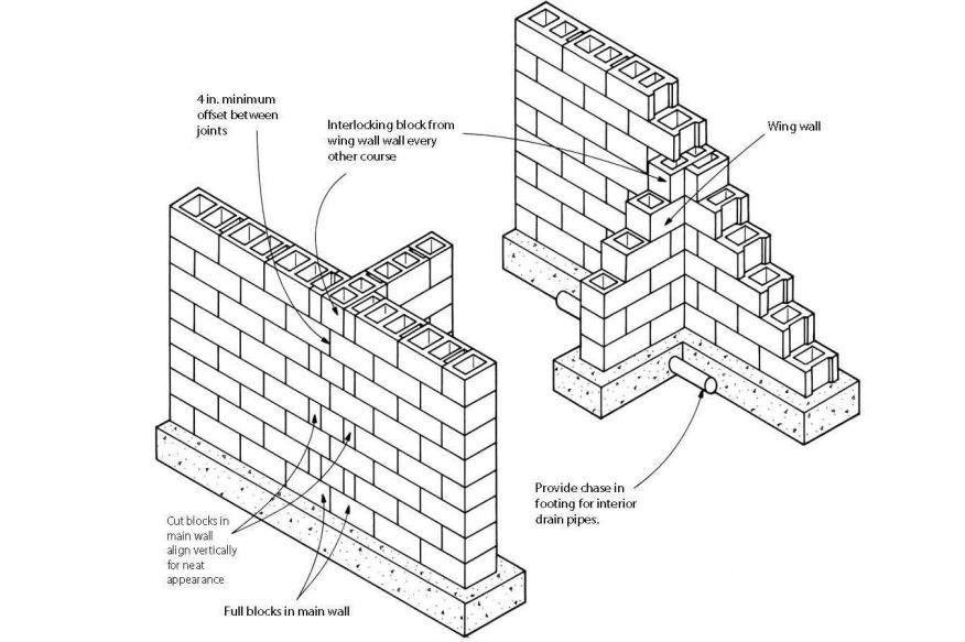 Block Foundation Corners Concrete Block Walls Brick Wall Brick Laying