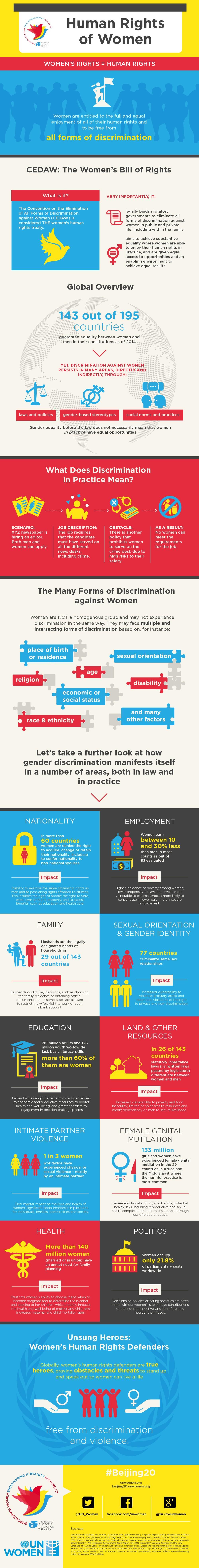 Diritti delle donne, in breve #donne #dirittiumani #infografica