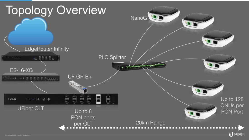 What Is Gpon Gpon Or Gigabit Passive Optical Networks Is A Point To Multipoint Access Mechanism The Main Characteristic Of Gp Networking Splitters Topology