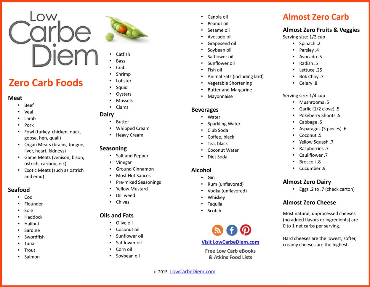 Almost Zero Carb Food List No carb diets, No carb food