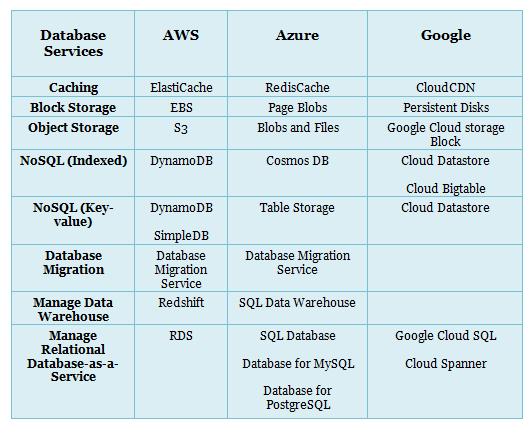 Aws Vs Azure Vs Google Cloud Services Comparison Latest Whizlabs Blog Cloud Services Azure Clouds