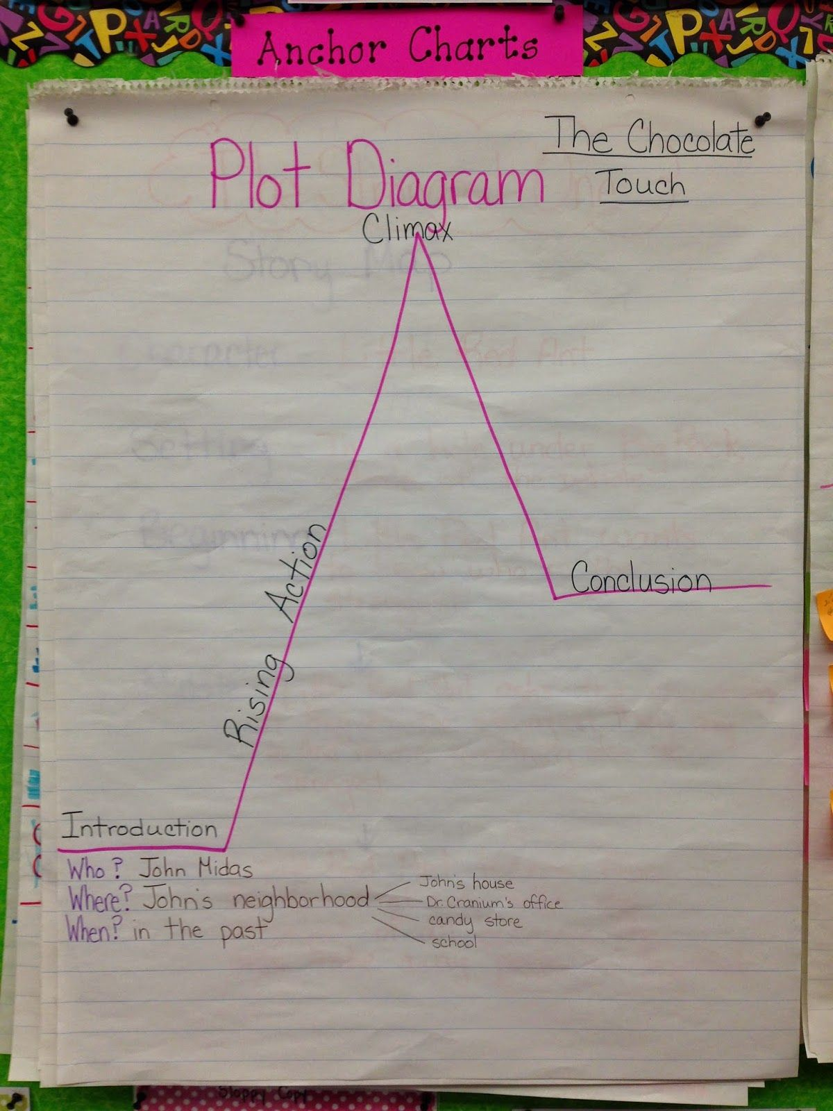 T Third Grade Is Fun Using A Plot Diagram To Create A