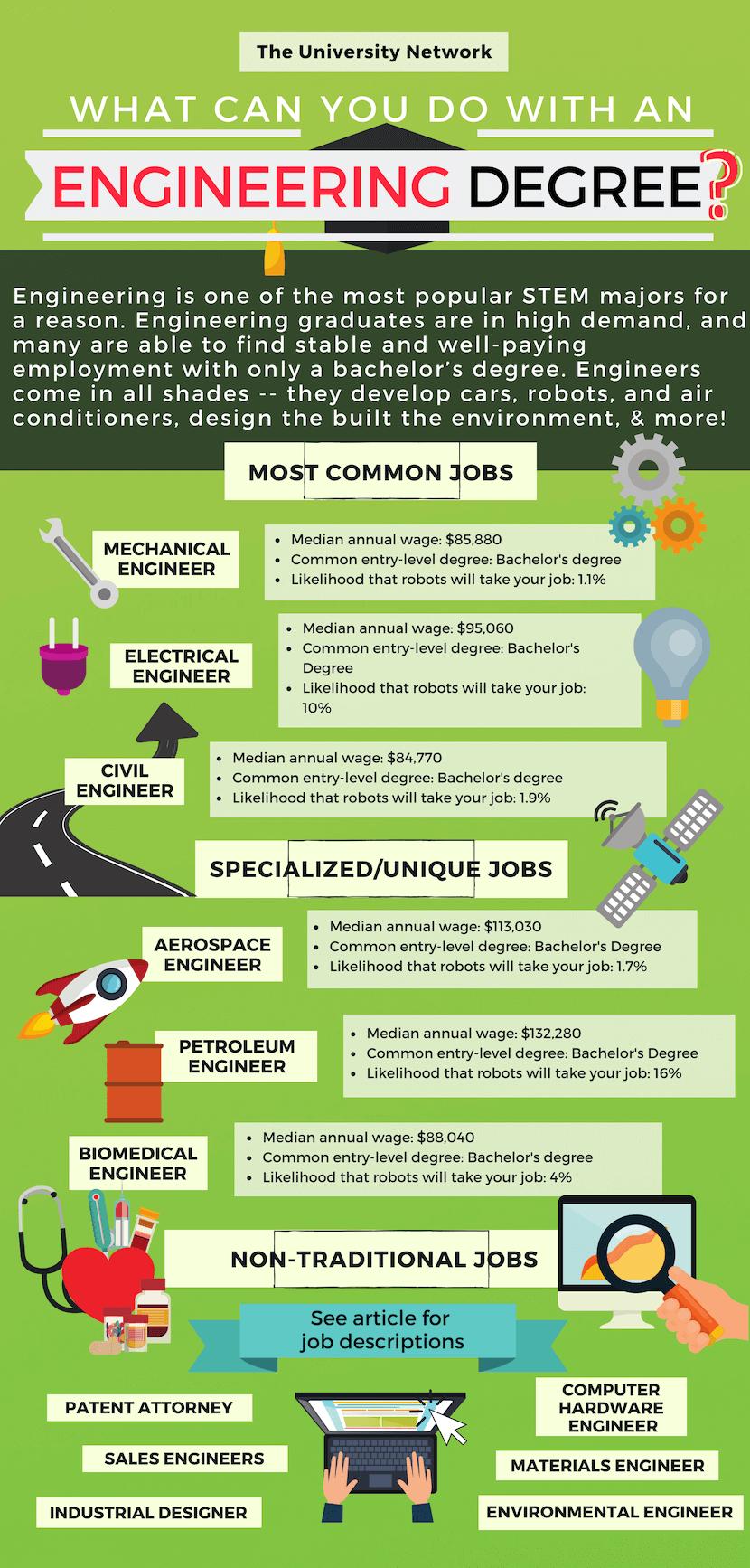 12 Jobs For Engineering Majors Engineering Jobs Engineering