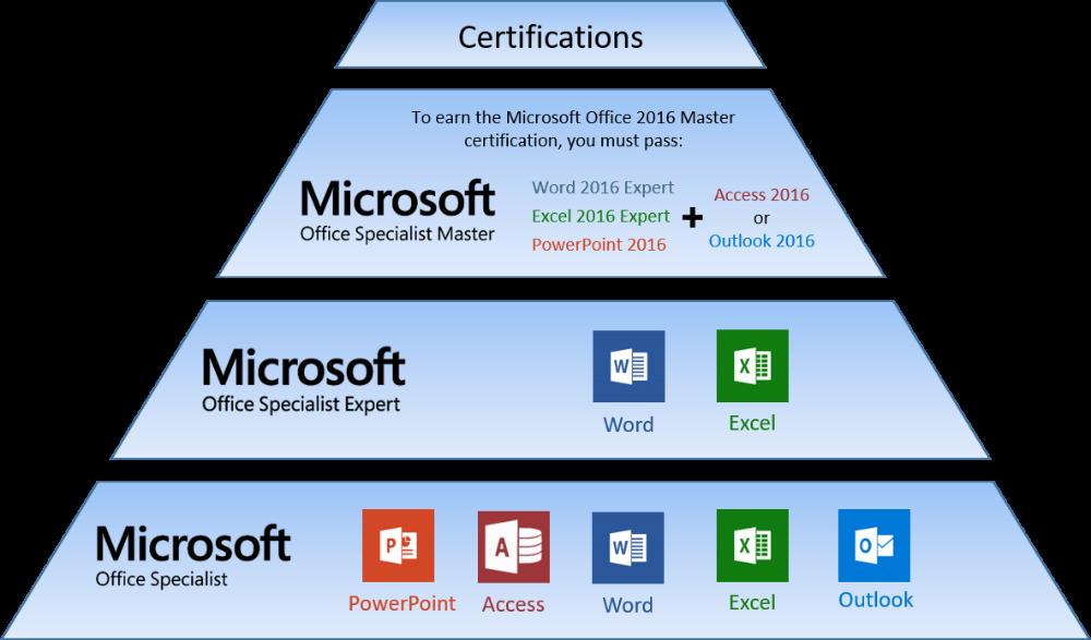 Microsoft Office Specialist Mos Certification St Annes College Grammar School Microsoft Office Grammar School Microsoft