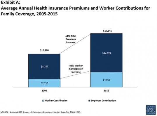 Health Insurance Premiums With Images Healthcare Costs Health