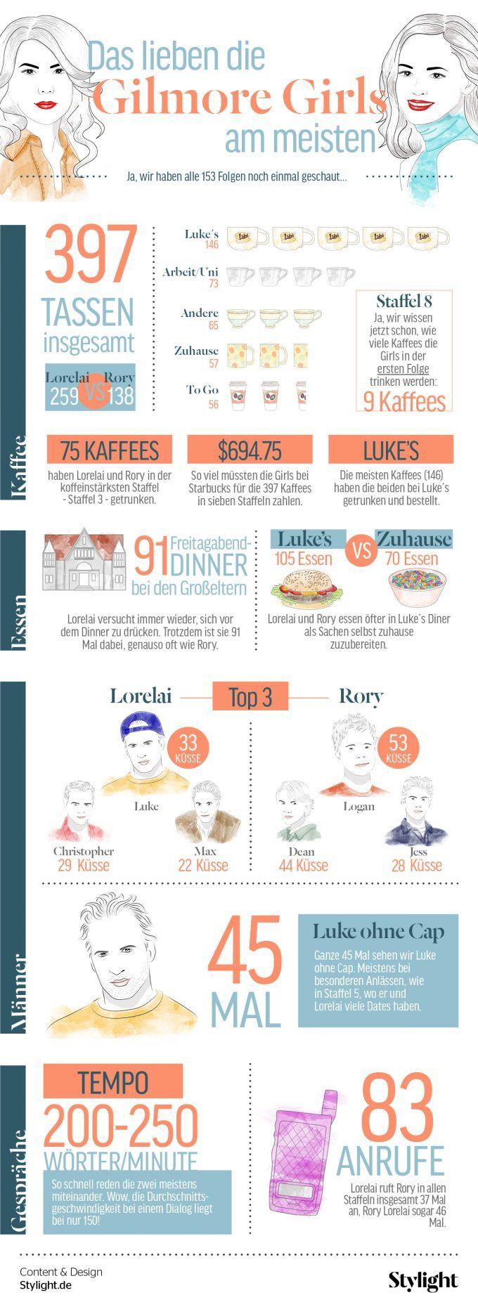 Diese Infografik über die Gilmore Girls versorgt euch mit (un)nötigem Wissen, um gewappnet in die neue Staffel Gilmore Girls zu starten.