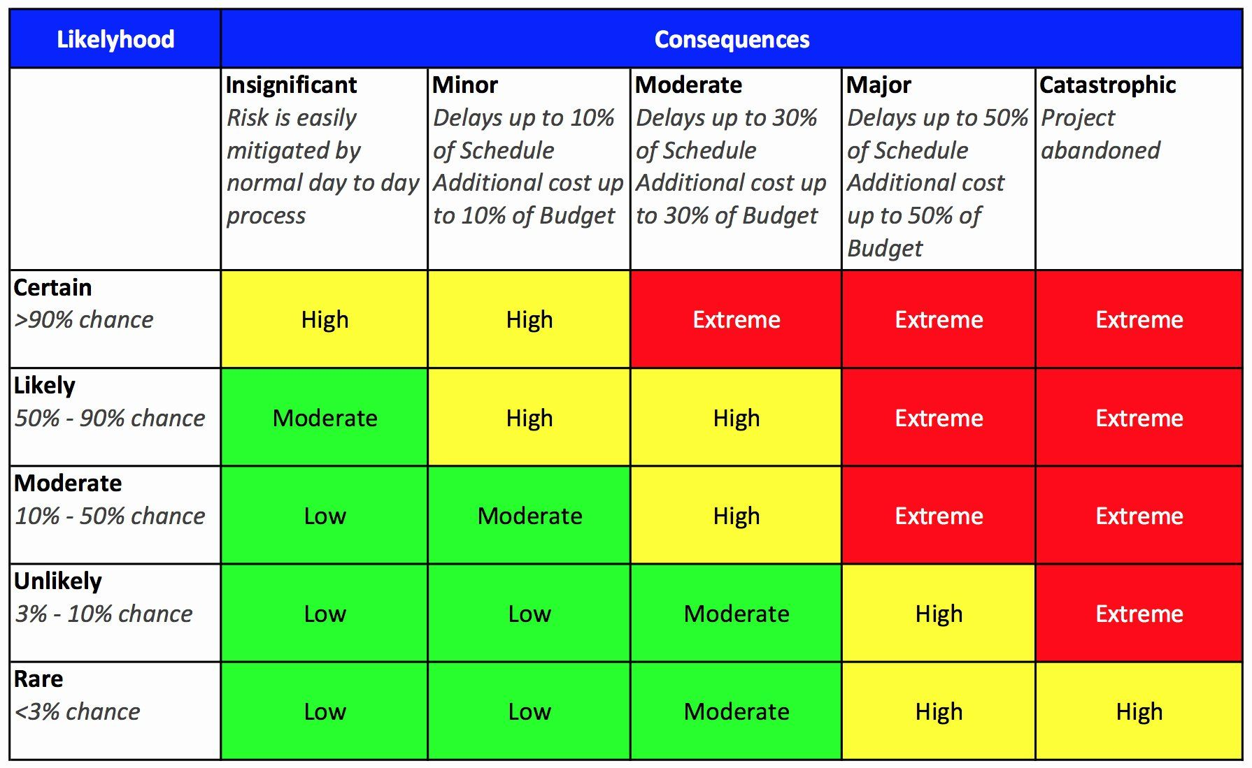 Audit Risk Assessment Template Excel from i.pinimg.com