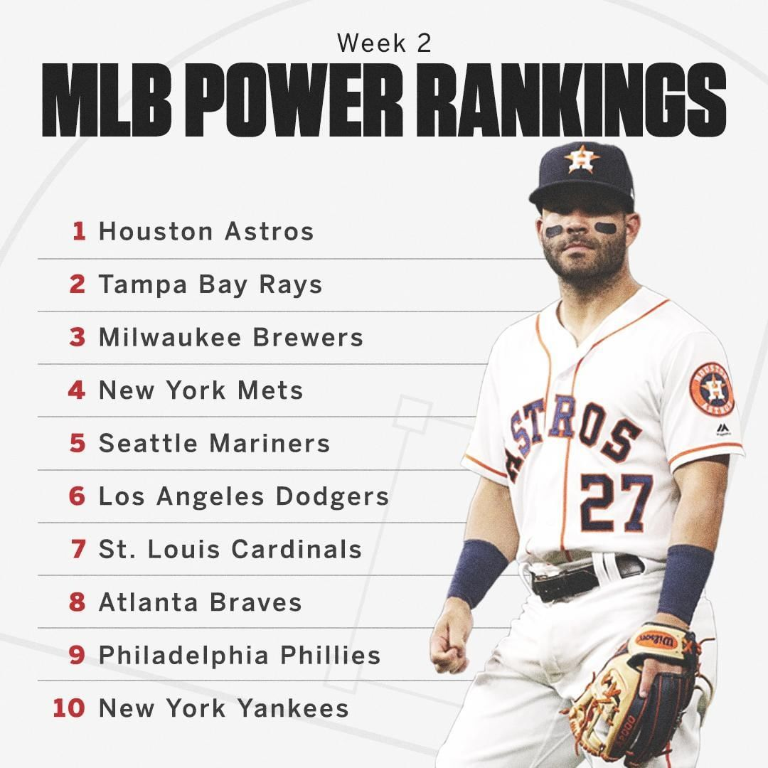 Espn On Instagram The Astros Are No 1 In Our Mlb Power Rankings After Consecutive Sweeps Of The A S Yankees And Mariners Astros Mlb Yankees
