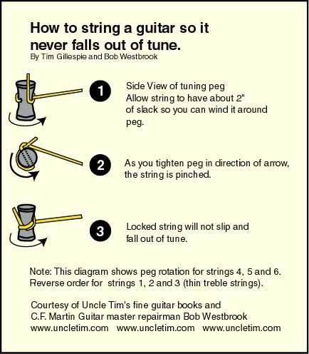 A Guitar Site With How To String Technique For Electric Guitars Acoustic Or Classic If You Are Trying An