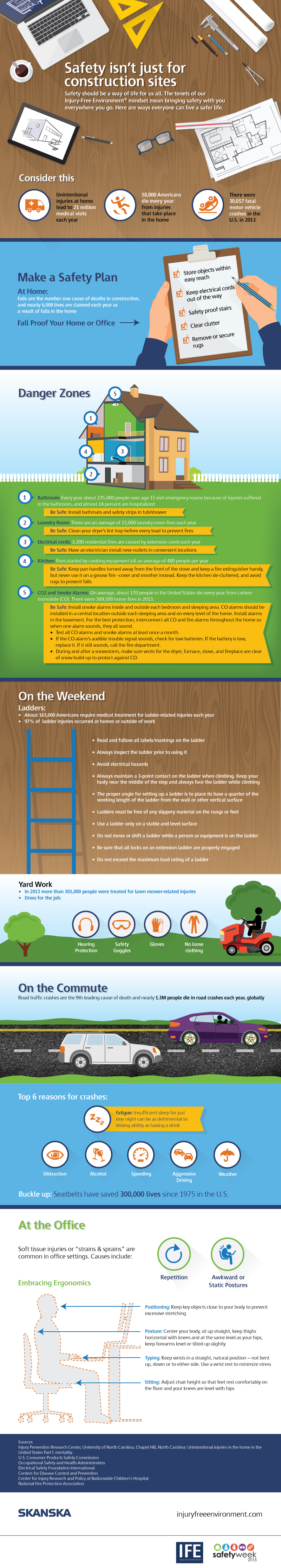 SafetyWeek_IG Safety infographic, Construction safety