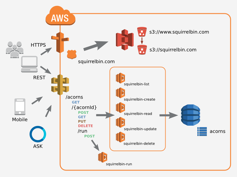 Squirrelbin a serverless microservice using aws lambda for E commerce system architecture diagram