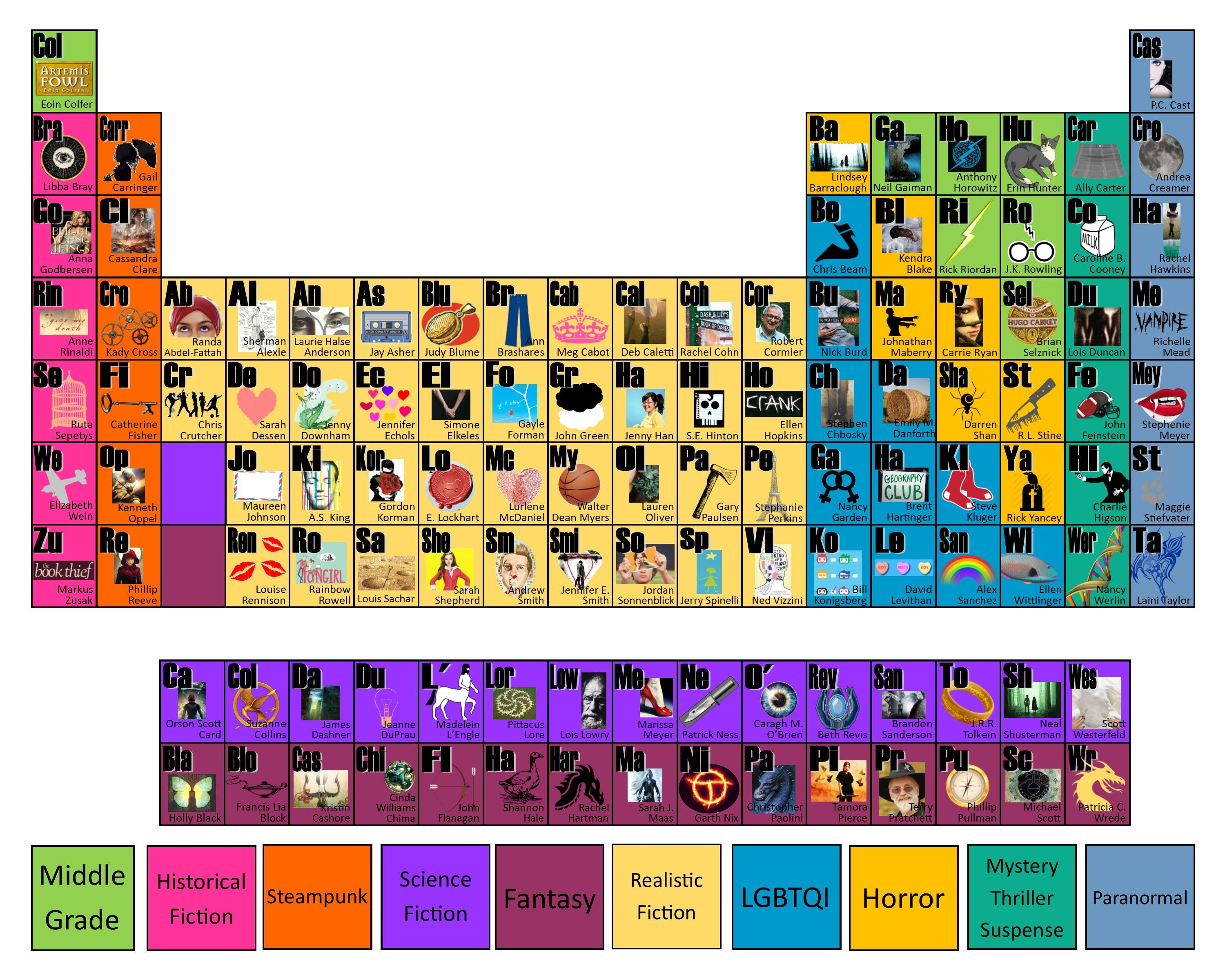 Periodic table of ya authors made by leanne posey inspired by 2014 periodic table of ya authors made by leanne posey inspired by 2014 summer readings urtaz Choice Image