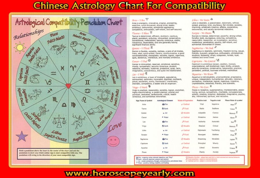 Chinese Calendar Today : Chinese astrology chart compatibility has