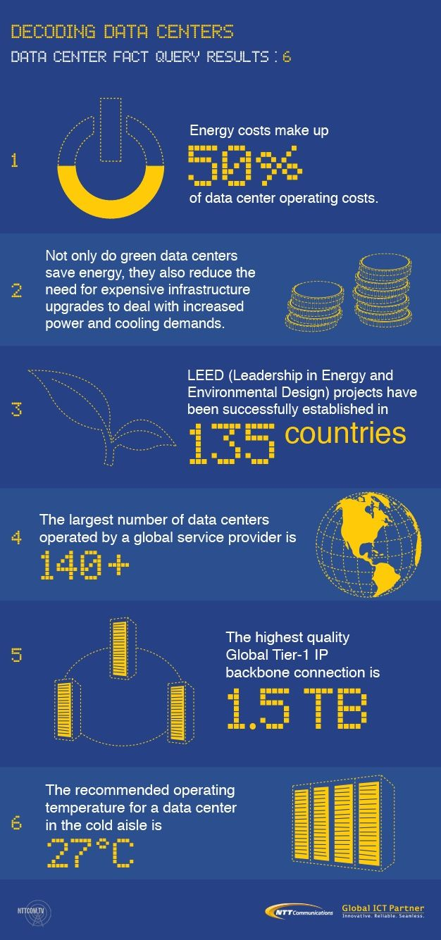 Data Center Trivia 6 Facts You May Not Know Data Center Internet Technology Facts
