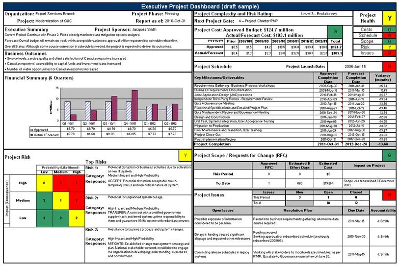 sample executive project dashboard  text version below