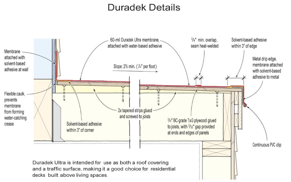 Waterproofing A Rooftop Deck Jlc Online Gable Roof Design Rooftop Deck Flat Roof Waterproofing