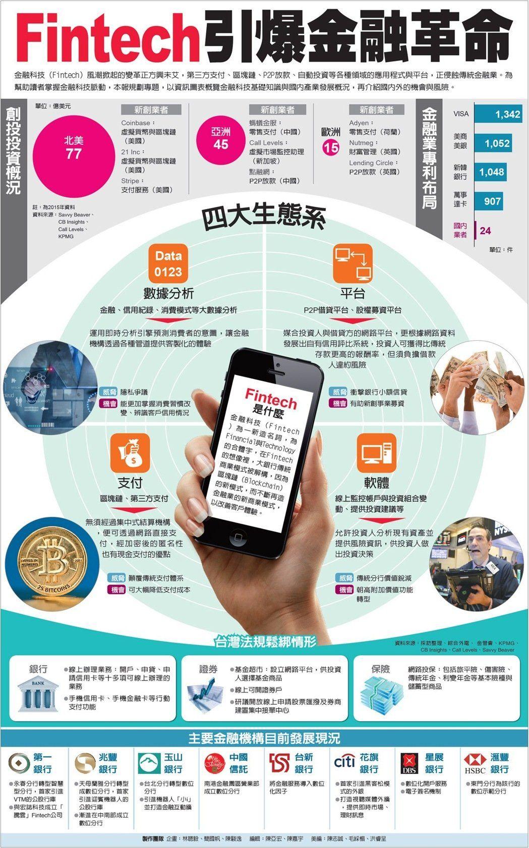 圖/經濟日報提供   Fintech, Story, Ecommerce