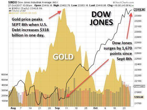 Significant Developments In Precious Metals Market Gold Price Dow Jones Precious Metals