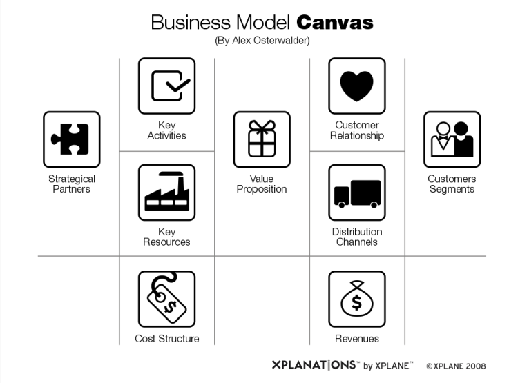 Business Model Canvas Icons With Xplane Business Model Canvas Business Canvas Business Architecture