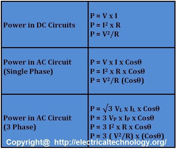 Image result for single and three phase math formula chart ...