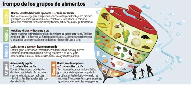 La Creatividad Es Vital A La Hora De Cocinar Ley Resorte Higado De Res Grupos De Alimentos Nutricion Humana