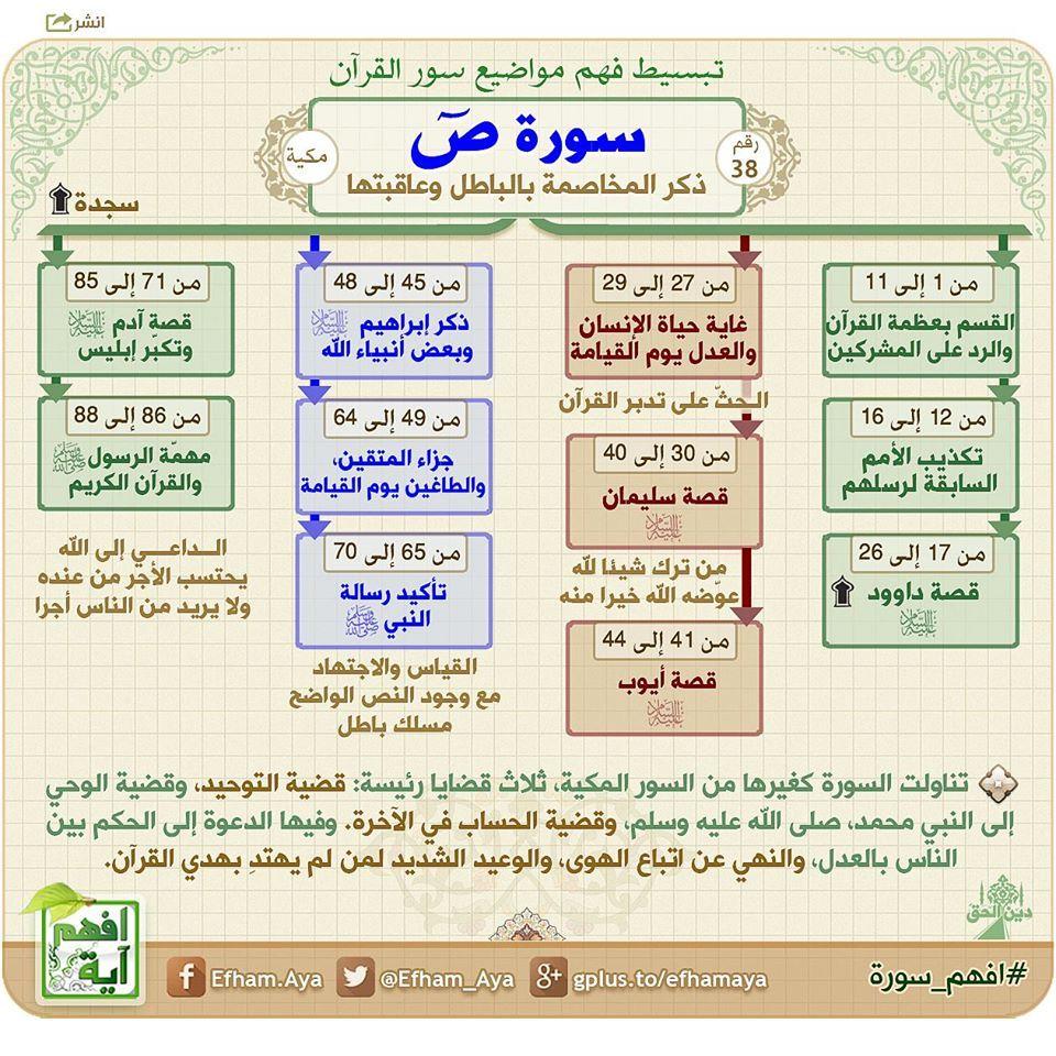 خريطة ذهنية لسورة ص Quran Tafseer Tajweed Quran Quran Recitation