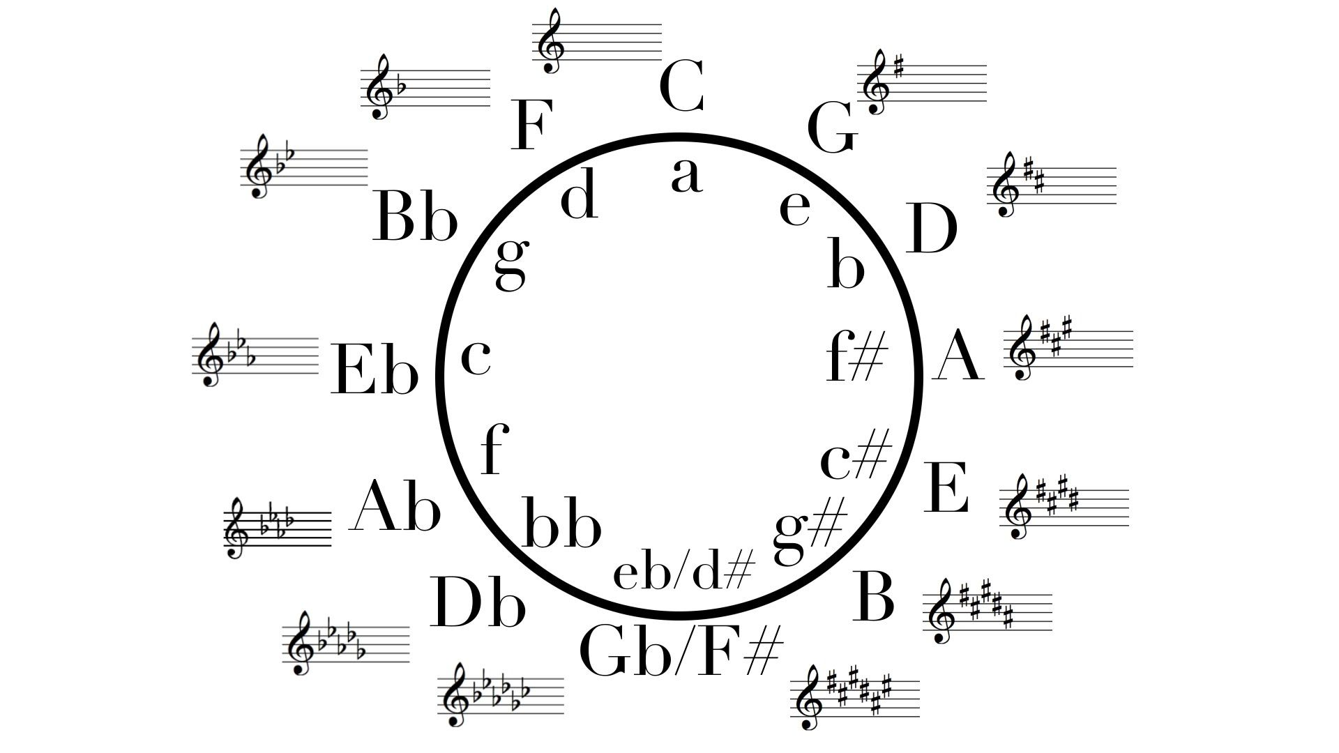 What Is The Circle Of Fifths And How To Build It