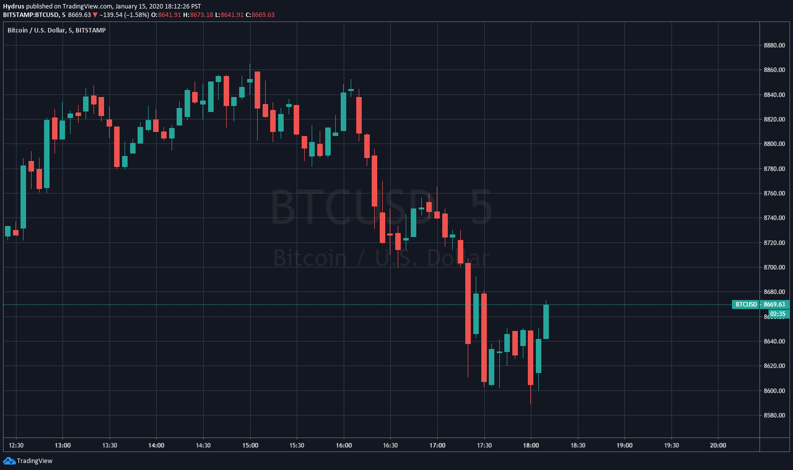 In The Past Few Hours The Price Of Bitcoin Btc Has Crashed