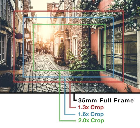 Understanding Lenses: What is Focal Length?