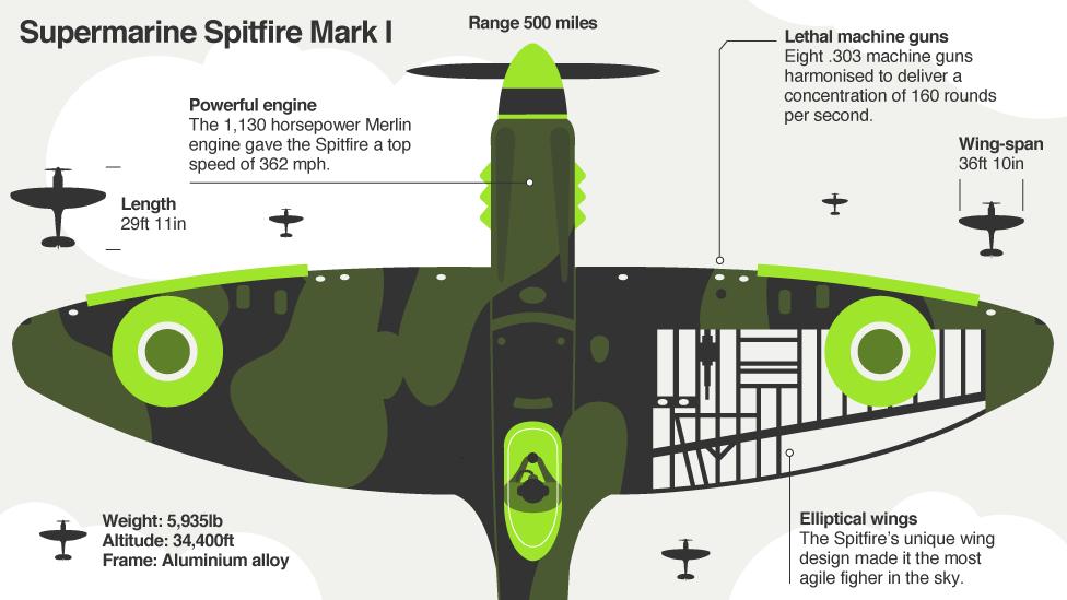 Supermarine Spitfire diagram 4 | Spits | Supermarine