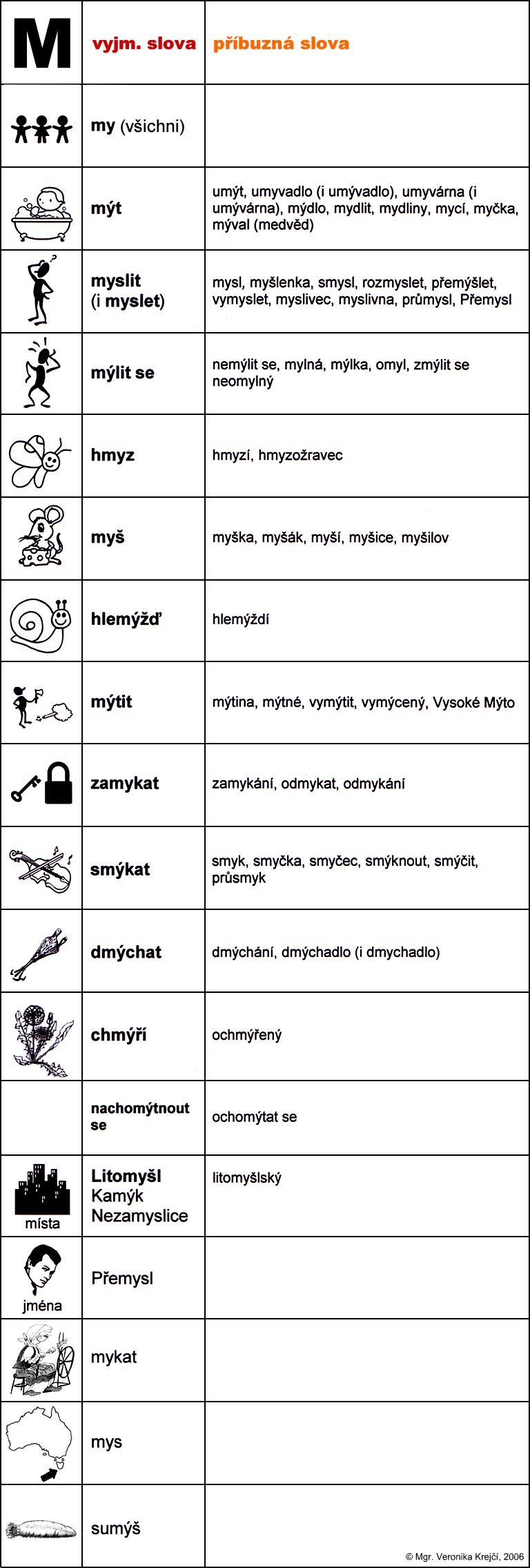 vyjm_slova-M.jpg (768×2271)