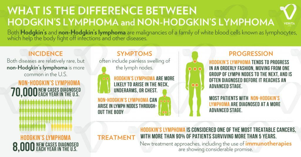 verita life infographic what is the difference between hodgkin\u0027sverita life infographic what is the difference between hodgkin\u0027s lymphoma and non hodgkin\u0027s lymphoma ?