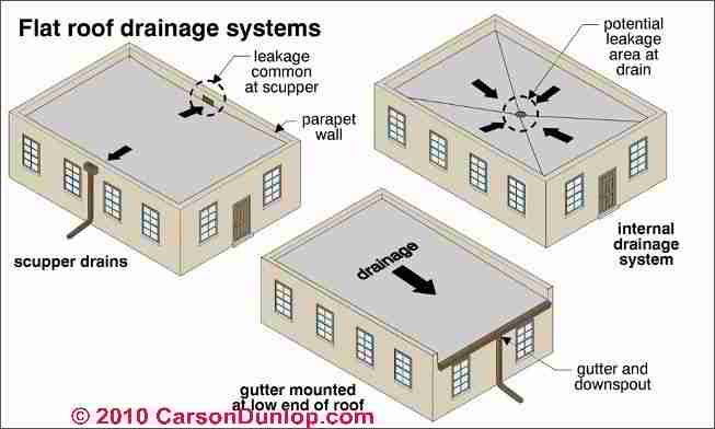 Flat roof drainage systems contemporary home for Low pitch roof house plans