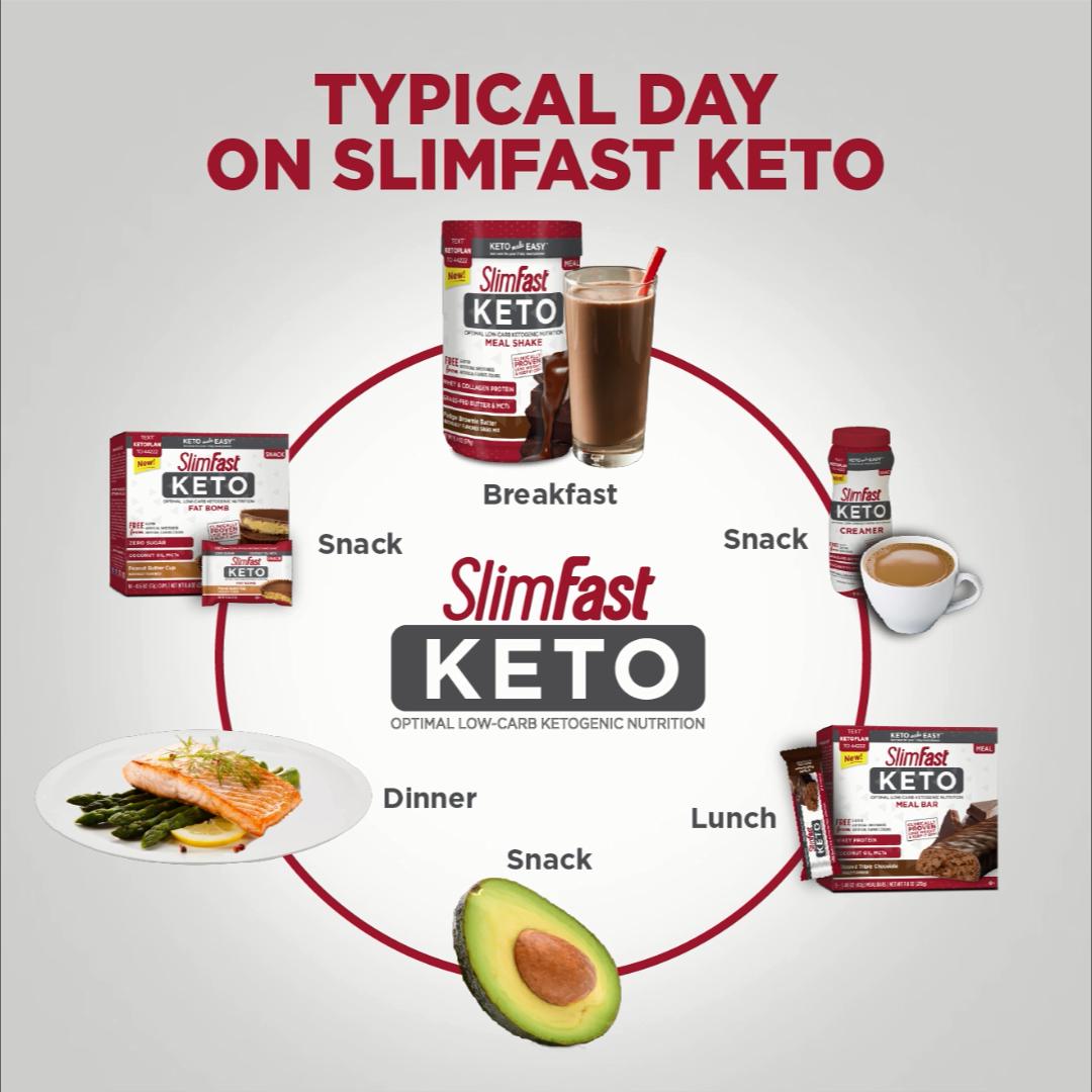 Typical Day On Slimfast Keto Diet Video Slim Fast Diet Plan Slim Diet Slim Fast Diet