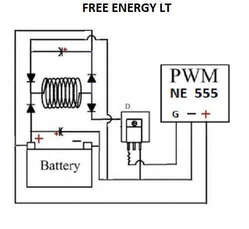 free energy