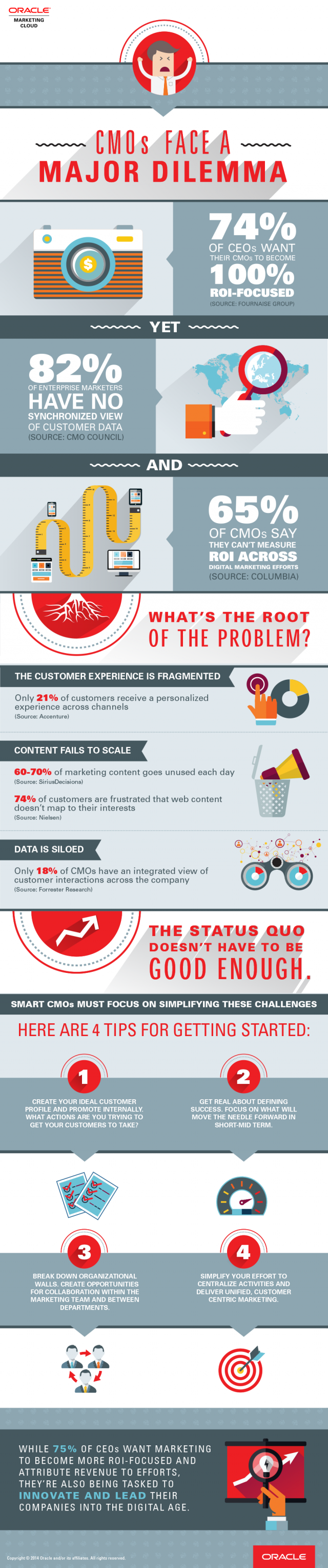 What are the biggest dilemmas facing #CMO's? | #Marketing #Infographic