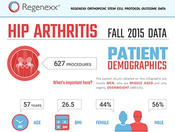 Stem Cell Therapy For Hips Hip Arthritis Arthritis Severe Arthritis