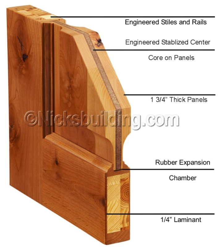 Cross section of exterior door door ideas pinterest for Solid wood door construction