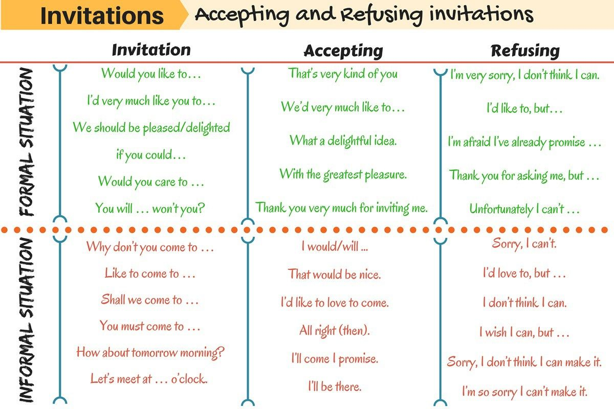 Making, accepting or refusing an invitation is always tricky: finding the right words in English to do so with tact is essential.