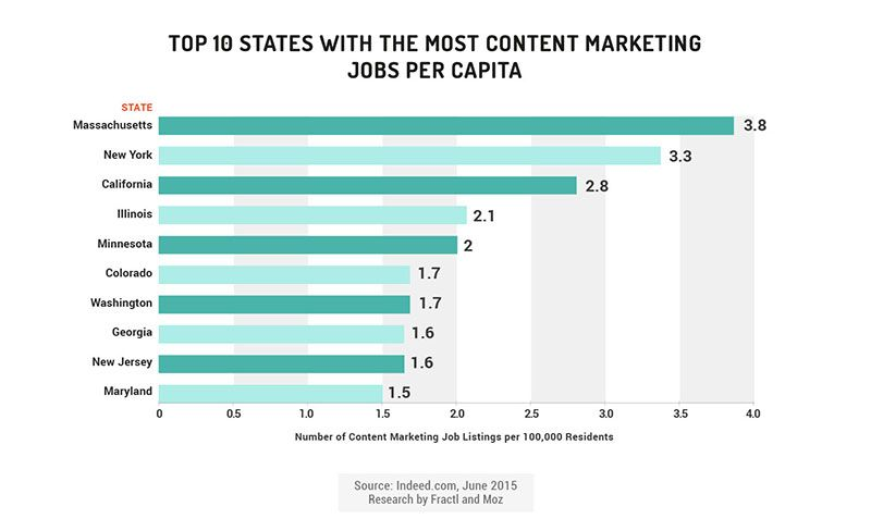 New Insights About Content Marketing Hiring Trends And Job Growth