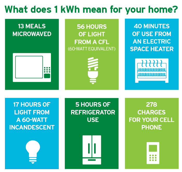 An Infographic Showing How Much Use Household Things Will Get With 1 Kwh Energyefficiency
