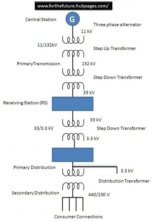 Hvac Transmission System Electric Power Transmission Lines Hvac Transmission Line Electric Power