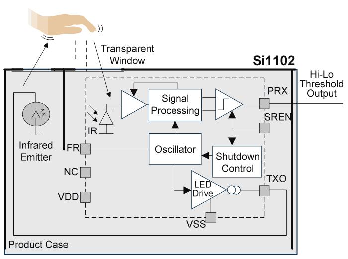 si1102 proximity sensor ic block diagram proximity sensor blocksi1102 proximity sensor ic block diagram