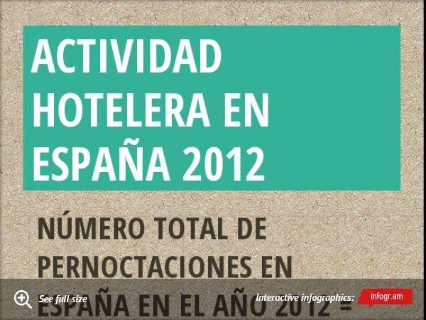 ACTIVIDAD HOTELERA EN ESPAÑA 2012 #infografia
