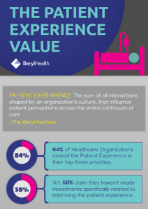 The Patient Experience Value Free Infographic Download On The