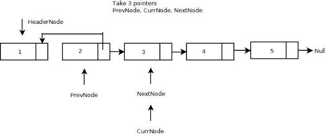 How to reverse a singly linked list in Java without