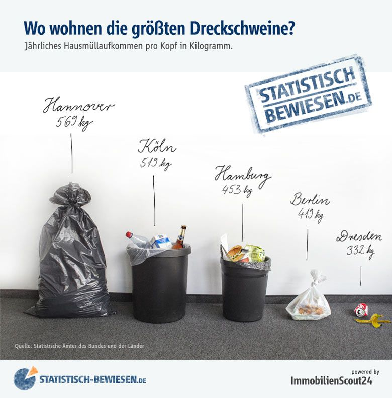 Start Immobilienscout24 Blog German Infographic Household Waste