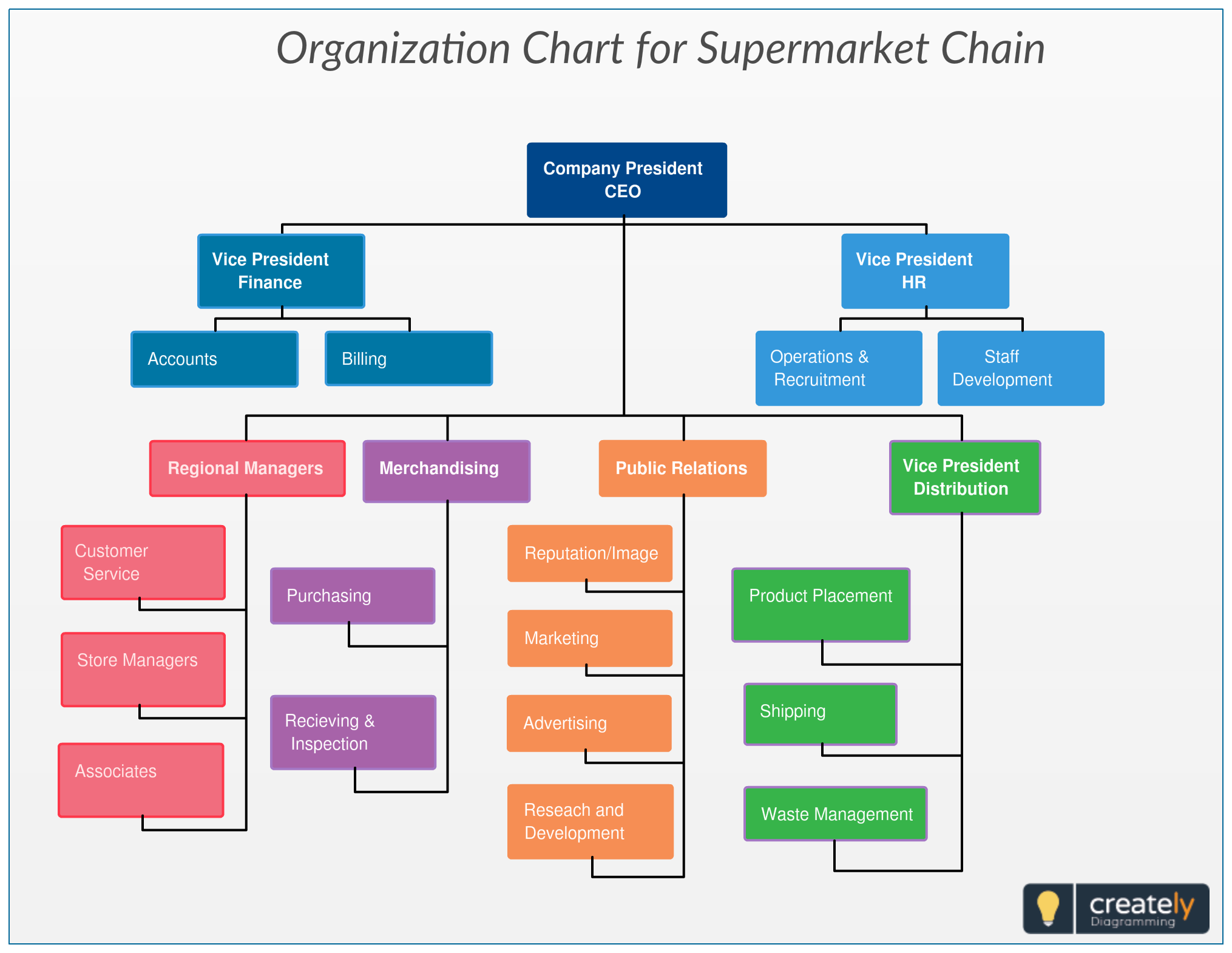 Organization Chart for Supermarket Chain typically shows a ...