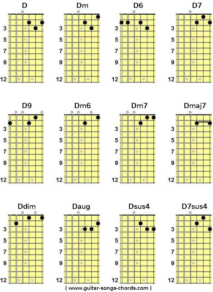 D Grifftabelle Fr Gitarre D Guitar Chord Chart Von Ferdinand