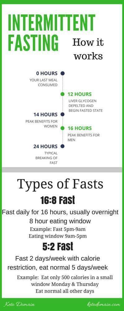 keto diet intimate fasting